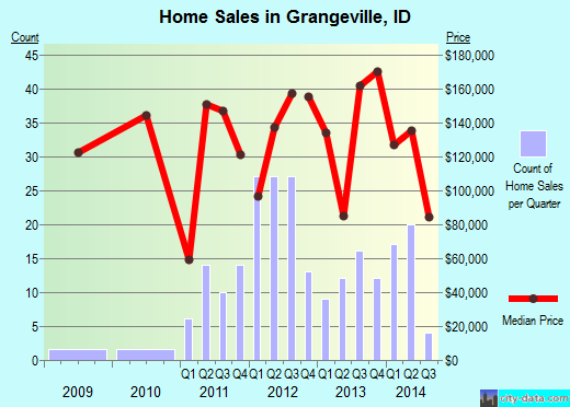 Grangeville,ID real estate house value index trend