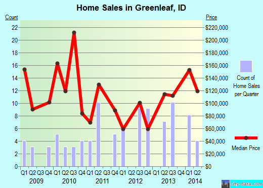 Greenleaf,ID real estate house value index trend