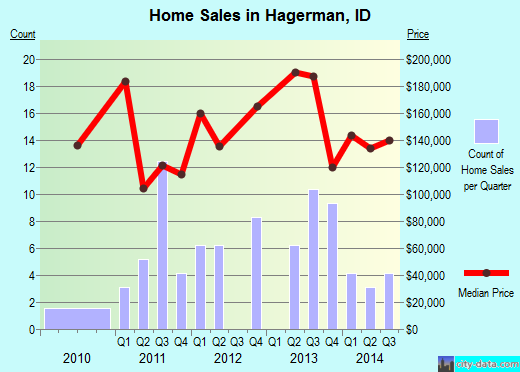 Hagerman,ID real estate house value index trend