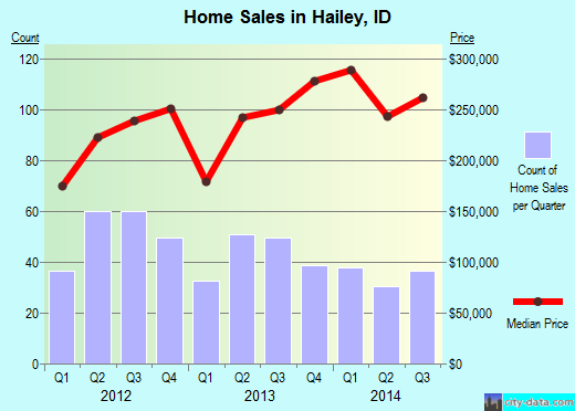 Hailey,ID real estate house value index trend