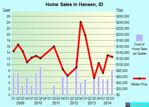 Hansen,ID real estate house value index trend