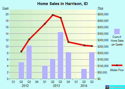 Harrison,ID real estate house value index trend