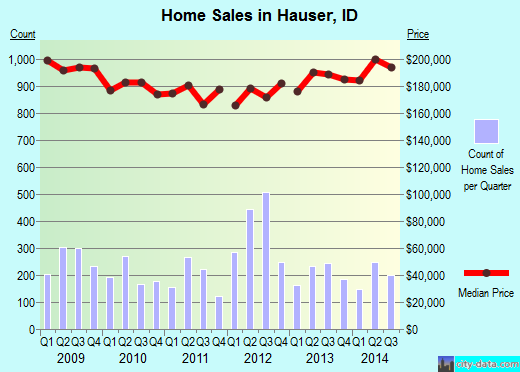 Hauser,ID real estate house value index trend