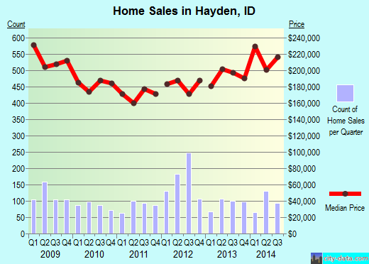 Hayden,ID index of house prices