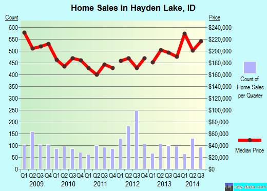Hayden Lake,ID real estate house value index trend