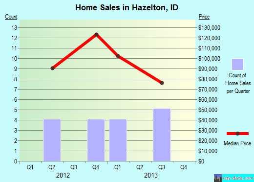 Hazelton,ID real estate house value index trend