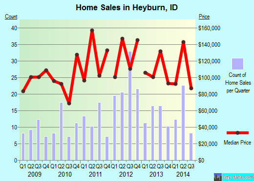 Heyburn,ID real estate house value index trend