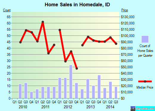 Homedale,ID real estate house value index trend