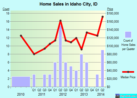 Idaho City,ID real estate house value index trend