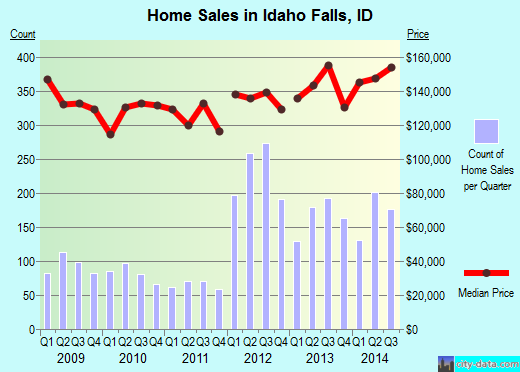 Idaho Falls,ID real estate house value index trend