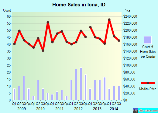 Iona,ID real estate house value index trend