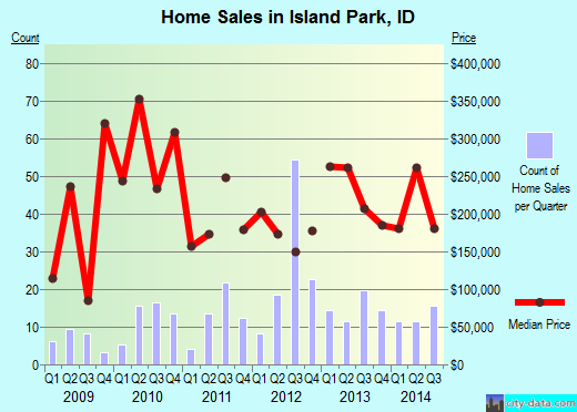 Island Park,ID real estate house value index trend