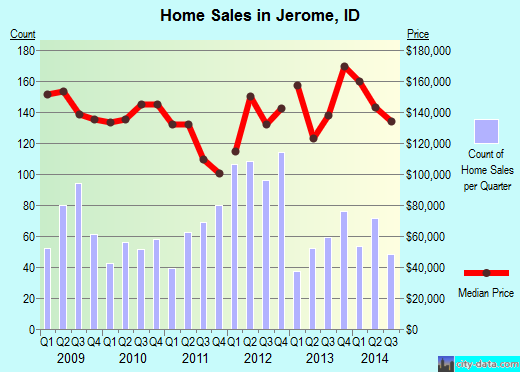 Jerome,ID real estate house value index trend