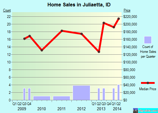 Juliaetta,ID real estate house value index trend