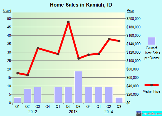 Kamiah,ID real estate house value index trend