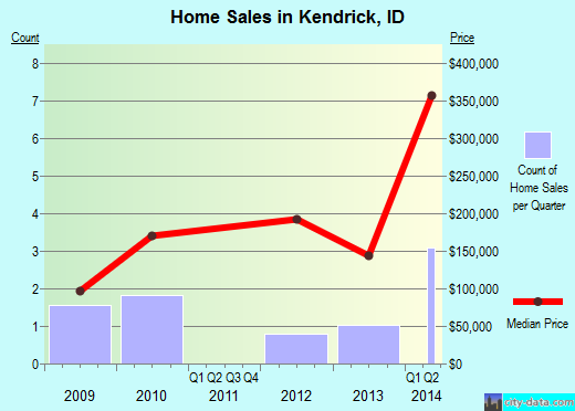 Kendrick,ID real estate house value index trend