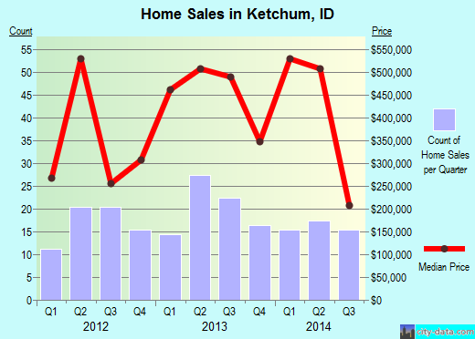 Ketchum,ID real estate house value index trend
