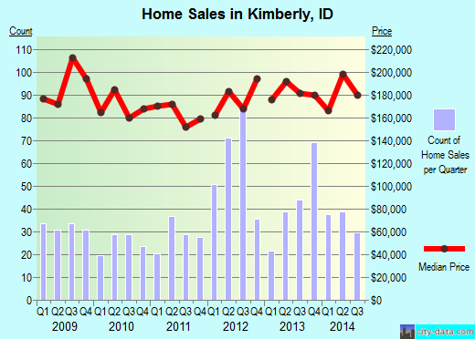 Kimberly,ID real estate house value index trend