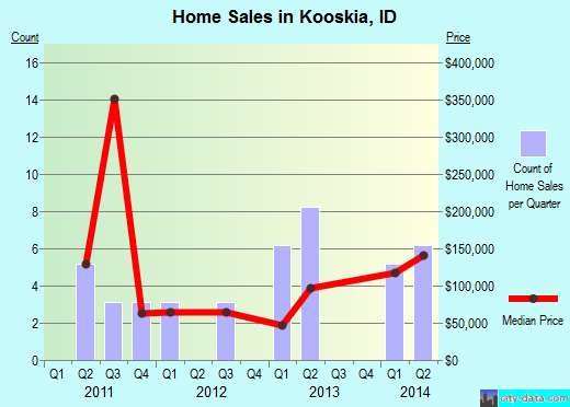 Kooskia,ID real estate house value index trend