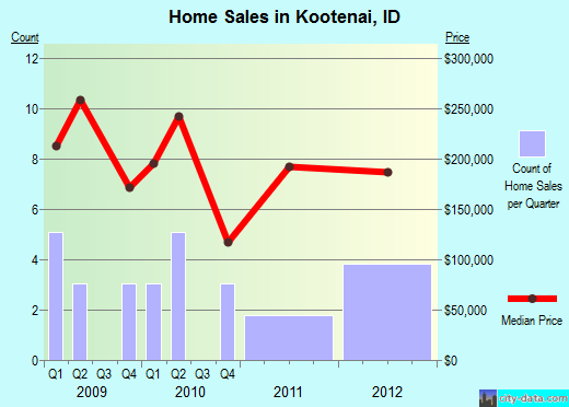 Kootenai,ID real estate house value index trend