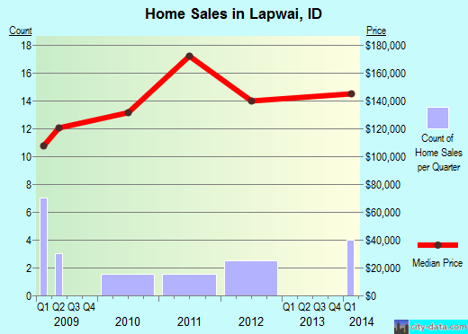 Lapwai,ID real estate house value index trend