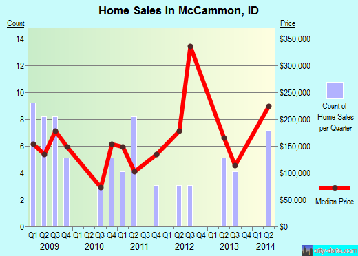 McCammon,ID real estate house value index trend