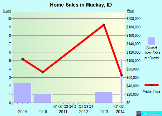 Mackay,ID real estate house value index trend