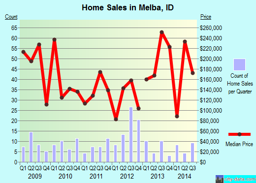 Melba,ID real estate house value index trend
