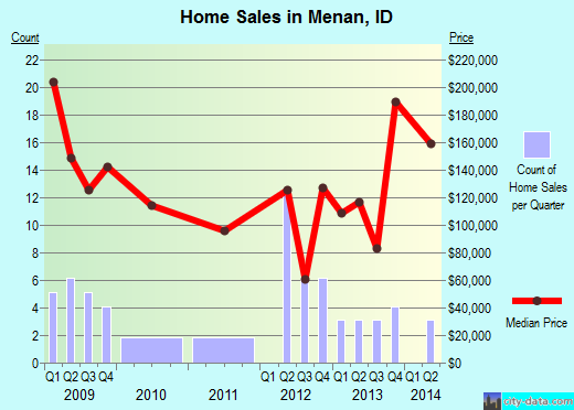 Menan,ID real estate house value index trend