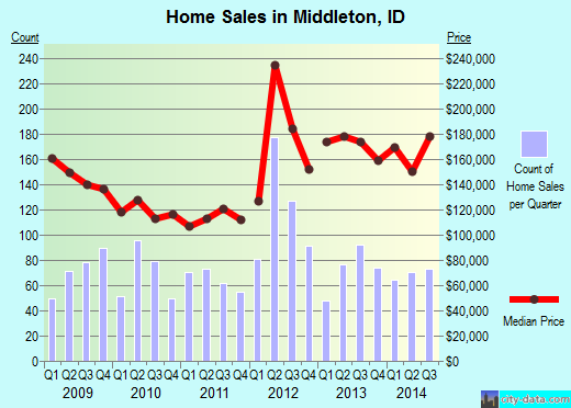 Middleton,ID real estate house value index trend