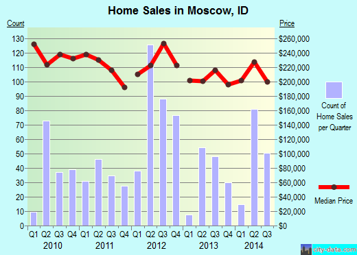 Moscow,ID real estate house value index trend