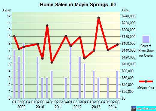 Moyie Springs,ID real estate house value index trend