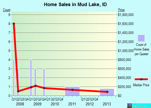 Mud Lake,ID real estate house value index trend