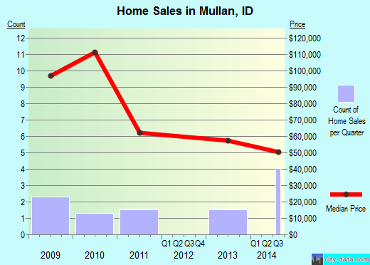 Mullan,ID real estate house value index trend