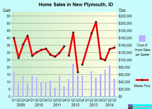 New Plymouth,ID real estate house value index trend