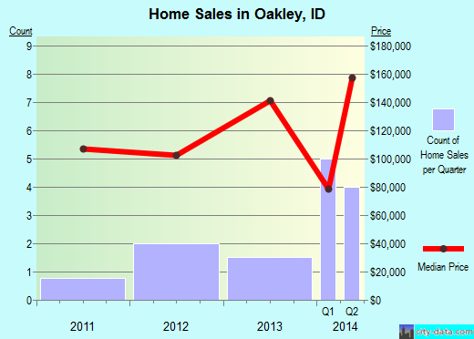 Oakley,ID real estate house value index trend