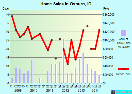 Osburn,ID real estate house value index trend