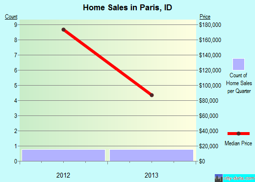 Paris,ID real estate house value index trend