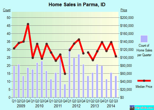 Parma,ID real estate house value index trend