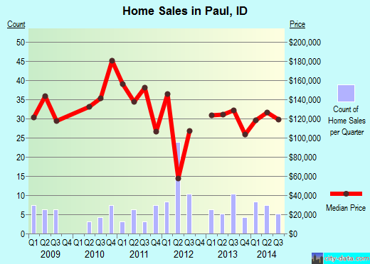 Paul,ID real estate house value index trend