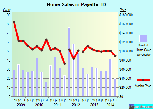 Payette,ID real estate house value index trend
