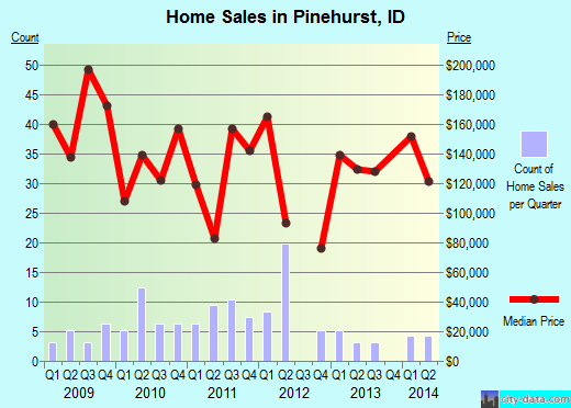 Pinehurst,ID real estate house value index trend