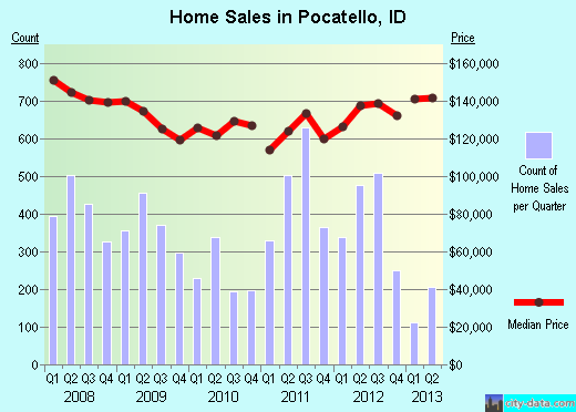 Pocatello,ID real estate house value index trend