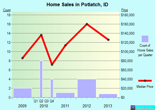 Potlatch,ID real estate house value index trend