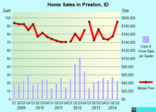 Preston,ID real estate house value index trend