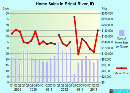 Priest River,ID real estate house value index trend