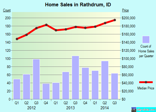 Rathdrum,ID index of house prices