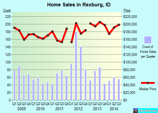 Rexburg,ID real estate house value index trend
