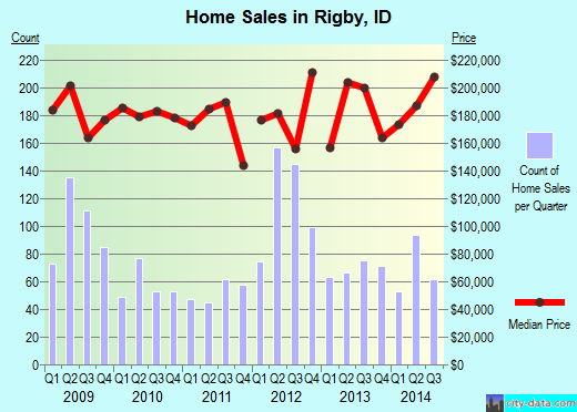 Rigby,ID real estate house value index trend