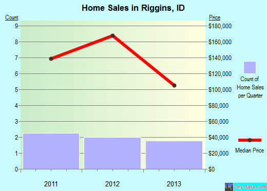 Riggins,ID real estate house value index trend